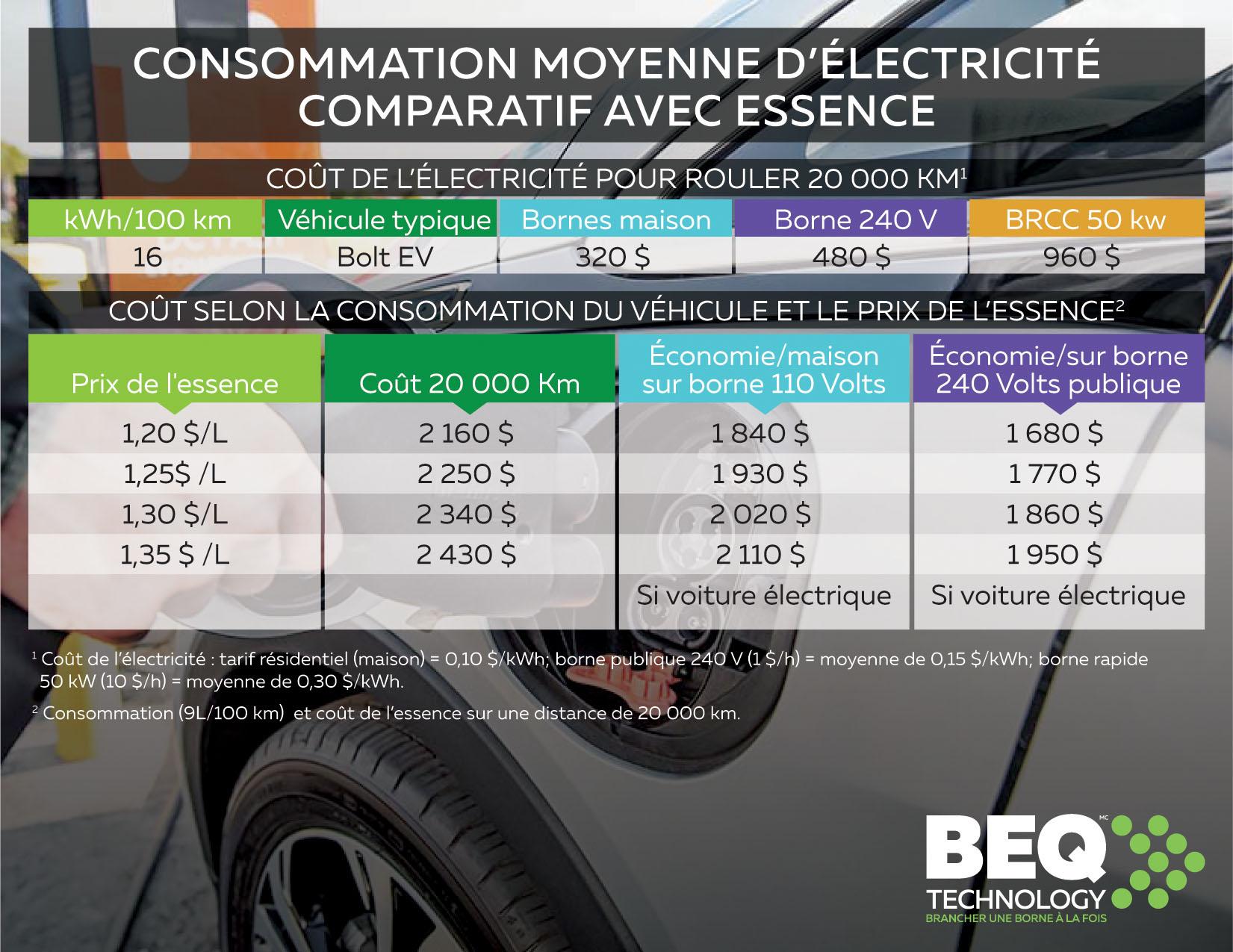 Est-ce plus économique de rouler à l'électricité plutôt qu'à l'essence?